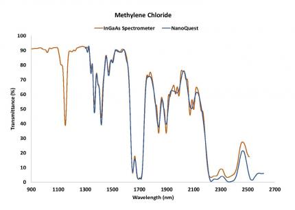 ジクロロメタン(塩化メチレン)の透過率スペクトル