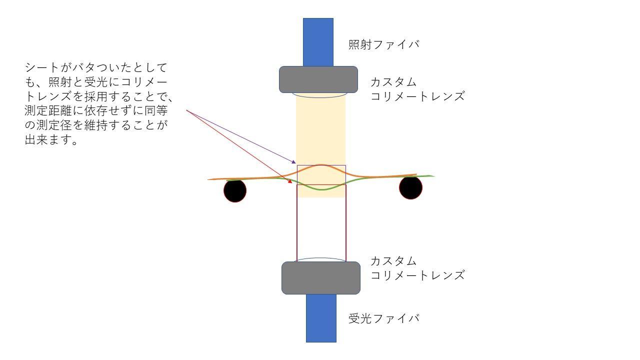 コリメートレンズを使用した透過測定