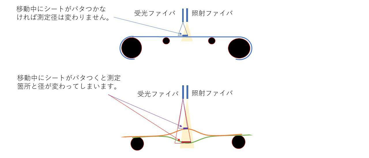 レンズなしの反射測定