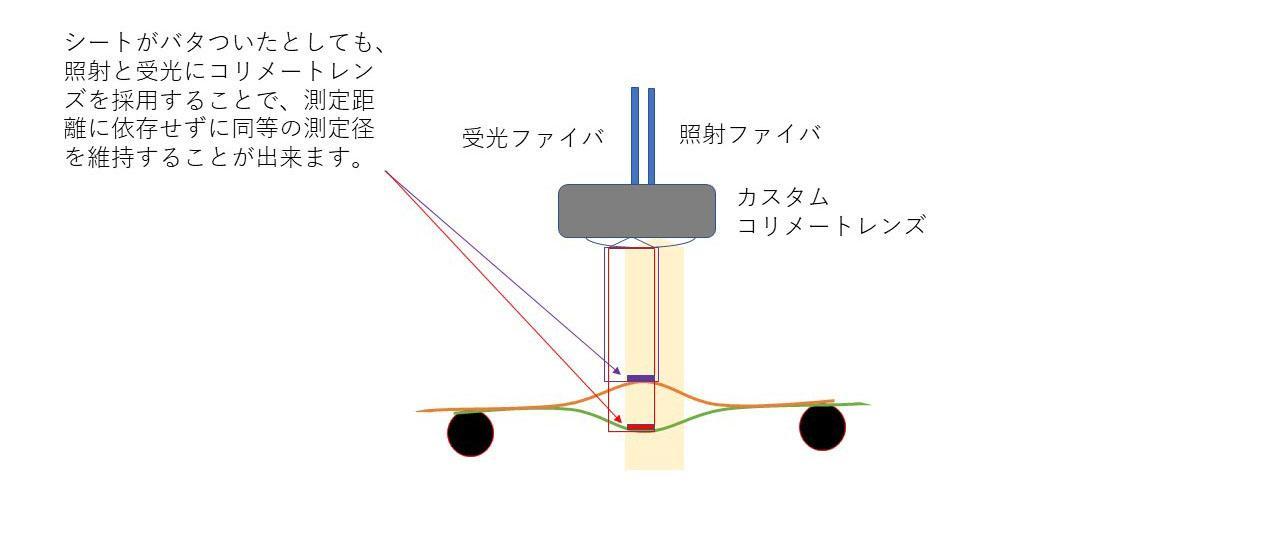 コリメートレンズを使用した反射測定
