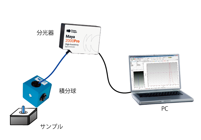 一般的な測定システム構成